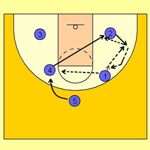 ضدحمله بسکتبال به روش سونی آلن Sonny Allen